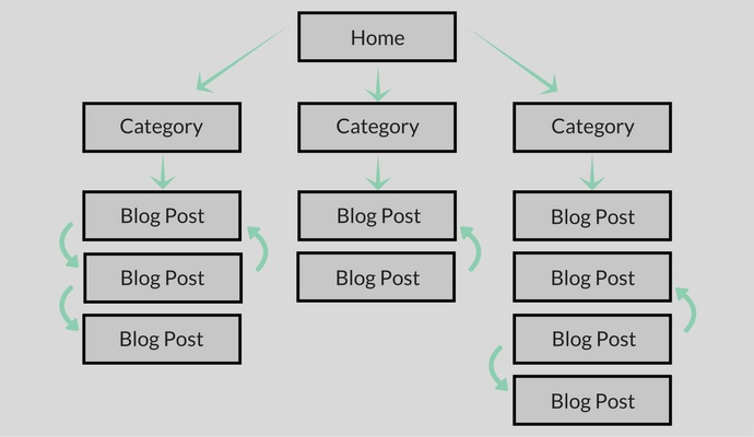 WordPress category silo structure