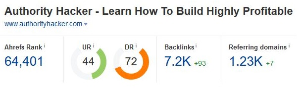 Ahrefs Backlink Tracker results for AuthorityHacker