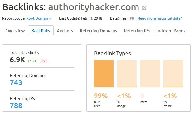 Semrush Backlink Tracker results for AuthorityHacker