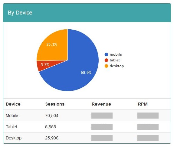 Mediavine dashboard RPM by device