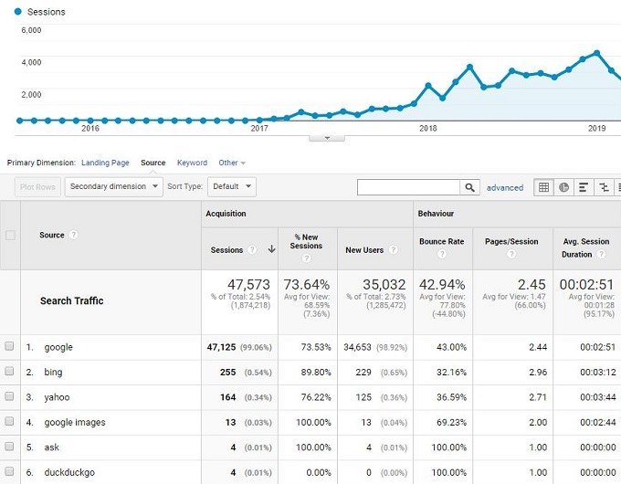 Organic traffic to category page