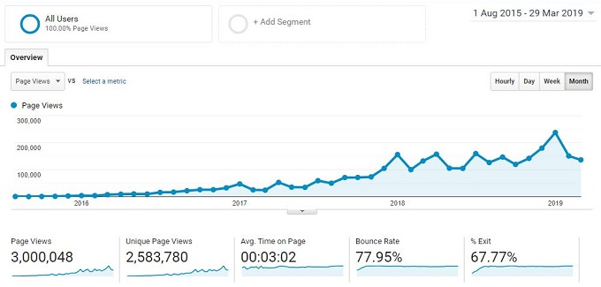 SEO case study - total traffic