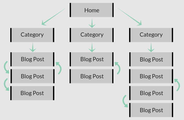 SEO site architecture