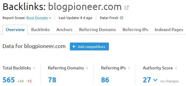 Blog Pioneer backlinks report Semrush