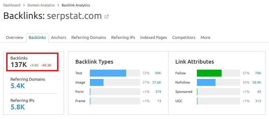 Backlinks for Serpstat found in Semrush